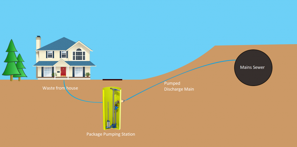 Residential home using a pump station
