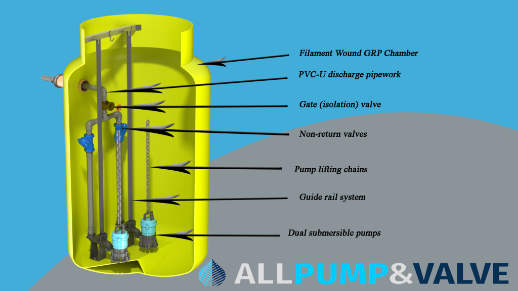 Illustration showing the components commonly found within an All Pump & Valve package pump station